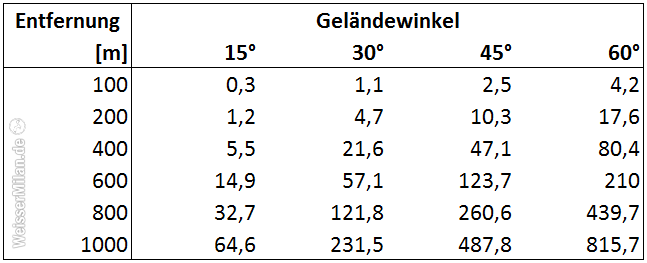 Abweichungen der Treffpunktlage in cm bei verschiedenen Geländewinkeln. Ob bergauf oder bergab geschossen wird, spielt dabei keine Rolle.