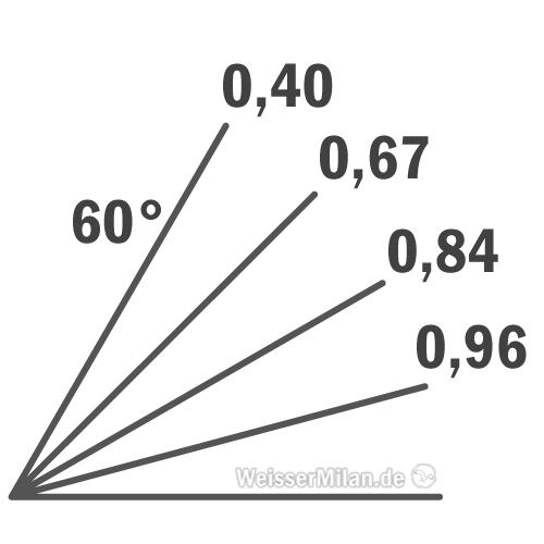 Geländeneigungen und Korrekturfaktoren