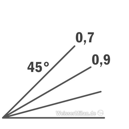Die Korrekturfaktoren von Major Plaster sind sehr zuverlässig bis zu einer Entfernung von 600 m und einem Geländewinkel von 45 Grad.